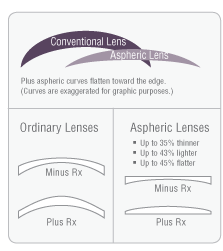 RX-lenses-table